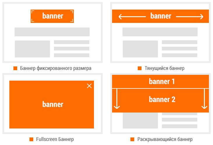 Основные виды HTML5-баннеров